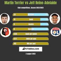 Martin Terrier vs Jeff Reine-Adelaide h2h player stats