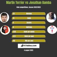 Martin Terrier vs Jonathan Bamba h2h player stats
