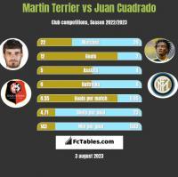 Martin Terrier vs Juan Cuadrado h2h player stats