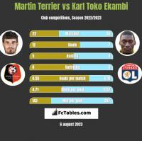 Martin Terrier vs Karl Toko Ekambi h2h player stats