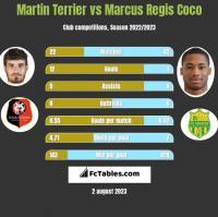 Martin Terrier vs Marcus Regis Coco h2h player stats