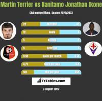 Martin Terrier vs Nanitamo Jonathan Ikone h2h player stats