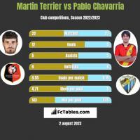 Martin Terrier vs Pablo Chavarria h2h player stats
