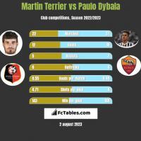 Martin Terrier vs Paulo Dybala h2h player stats