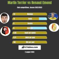 Martin Terrier vs Renaud Emond h2h player stats