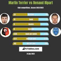 Martin Terrier vs Renaud Ripart h2h player stats