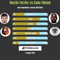 Martin Terrier vs Sada Thioub h2h player stats