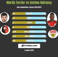 Martin Terrier vs Serhou Guirassy h2h player stats