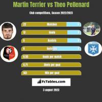 Martin Terrier vs Theo Pellenard h2h player stats