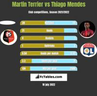 Martin Terrier vs Thiago Mendes h2h player stats