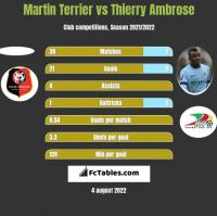Martin Terrier vs Thierry Ambrose h2h player stats