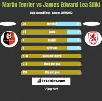 Martin Terrier vs James Edward Lea Siliki h2h player stats