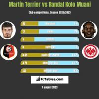 Martin Terrier vs Randal Kolo Muani h2h player stats