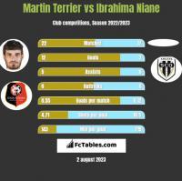 Martin Terrier vs Ibrahima Niane h2h player stats