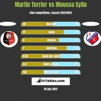 Martin Terrier vs Moussa Sylla h2h player stats