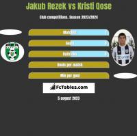 Jakub Rezek vs Kristi Qose h2h player stats