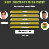 Gaizka Larrazabal vs Adrian Gonzalez h2h player stats
