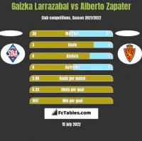 Gaizka Larrazabal vs Alberto Zapater h2h player stats