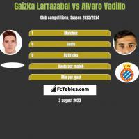 Gaizka Larrazabal vs Alvaro Vadillo h2h player stats