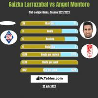 Gaizka Larrazabal vs Angel Montoro h2h player stats