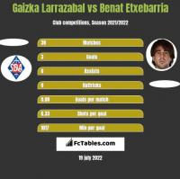 Gaizka Larrazabal vs Benat Etxebarria h2h player stats