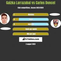Gaizka Larrazabal vs Carlos Doncel h2h player stats