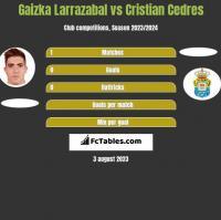 Gaizka Larrazabal vs Cristian Cedres h2h player stats