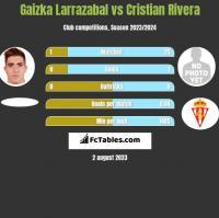 Gaizka Larrazabal vs Cristian Rivera h2h player stats