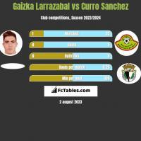 Gaizka Larrazabal vs Curro Sanchez h2h player stats