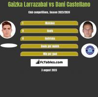 Gaizka Larrazabal vs Dani Castellano h2h player stats