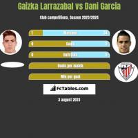 Gaizka Larrazabal vs Dani Garcia h2h player stats