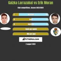 Gaizka Larrazabal vs Erik Moran h2h player stats