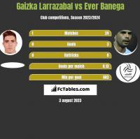 Gaizka Larrazabal vs Ever Banega h2h player stats