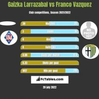 Gaizka Larrazabal vs Franco Vazquez h2h player stats