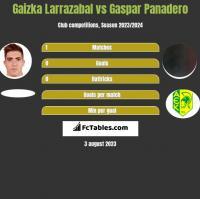 Gaizka Larrazabal vs Gaspar Panadero h2h player stats