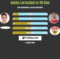 Gaizka Larrazabal vs Gil Dias h2h player stats
