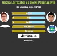 Gaizka Larrazabal vs Giorgi Papunaszwili h2h player stats