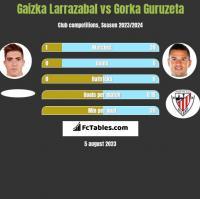 Gaizka Larrazabal vs Gorka Guruzeta h2h player stats