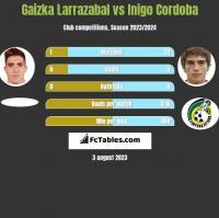 Gaizka Larrazabal vs Inigo Cordoba h2h player stats