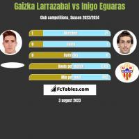 Gaizka Larrazabal vs Inigo Eguaras h2h player stats