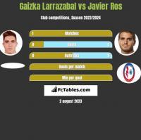Gaizka Larrazabal vs Javier Ros h2h player stats
