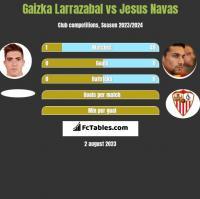 Gaizka Larrazabal vs Jesus Navas h2h player stats