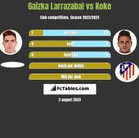 Gaizka Larrazabal vs Koke h2h player stats