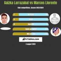 Gaizka Larrazabal vs Marcos Llorente h2h player stats