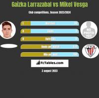 Gaizka Larrazabal vs Mikel Vesga h2h player stats