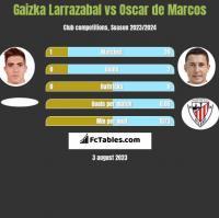 Gaizka Larrazabal vs Oscar de Marcos h2h player stats