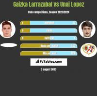Gaizka Larrazabal vs Unai Lopez h2h player stats