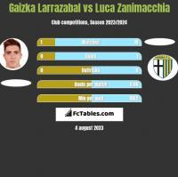 Gaizka Larrazabal vs Luca Zanimacchia h2h player stats