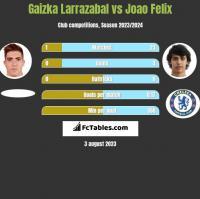 Gaizka Larrazabal vs Joao Felix h2h player stats