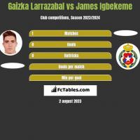 Gaizka Larrazabal vs James Igbekeme h2h player stats
